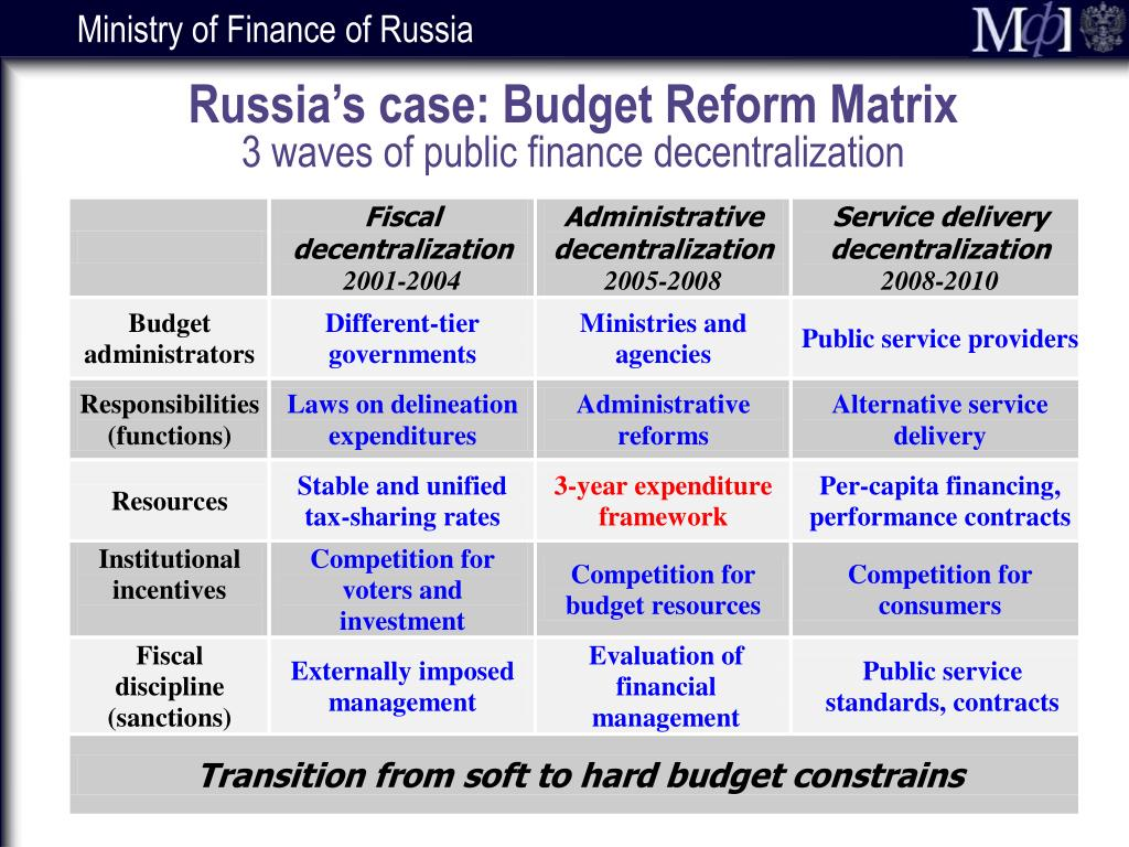 Russia's case: Budget Reform Matrix