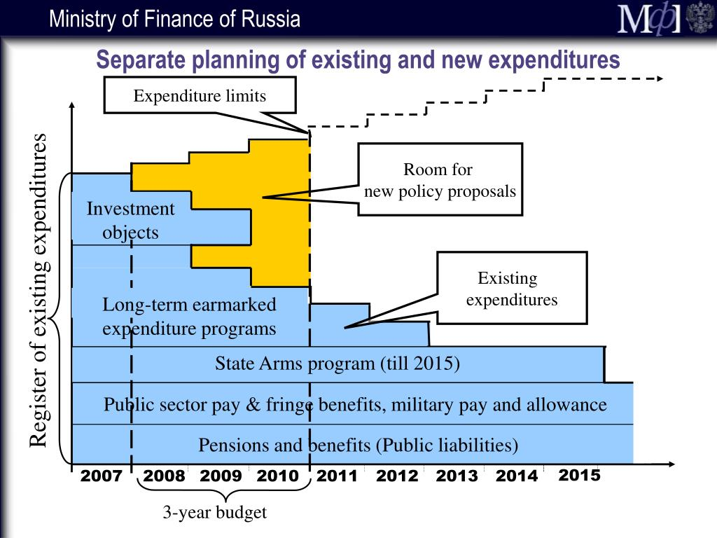 Separate planning of existing and new expenditures