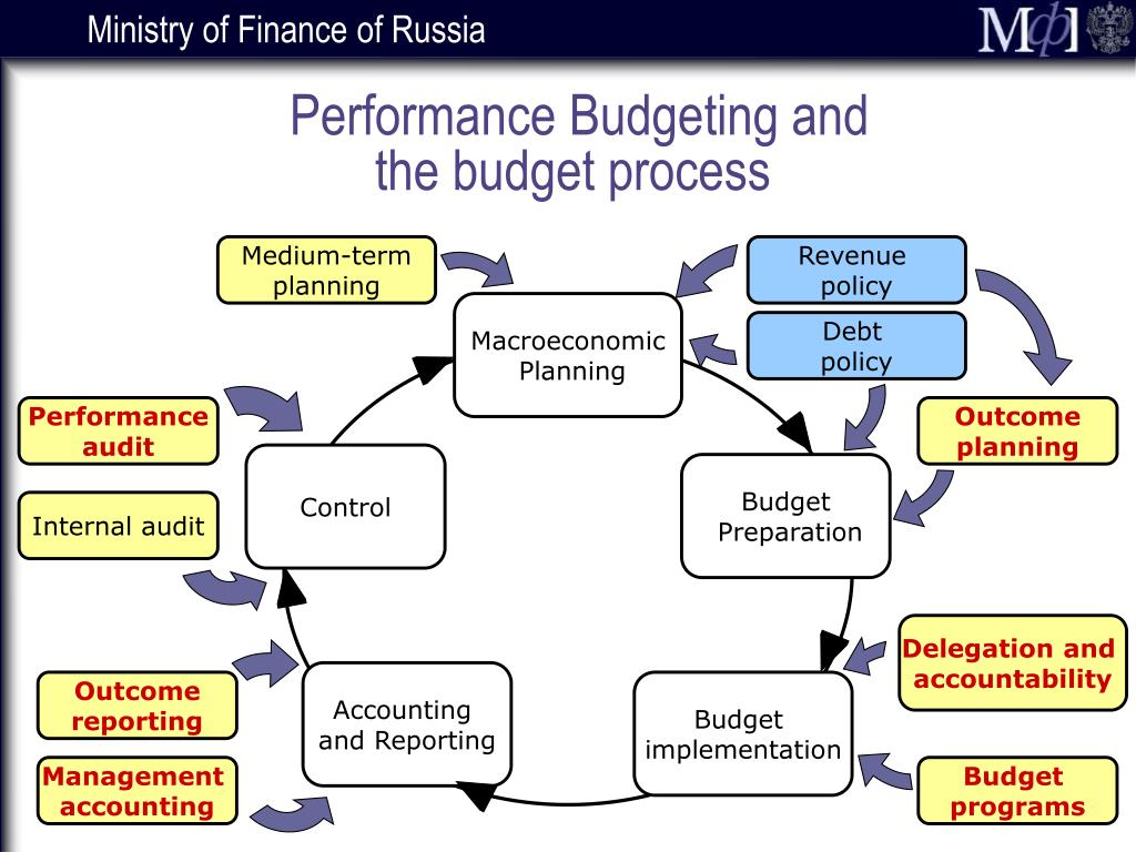 Performance Budgeting and