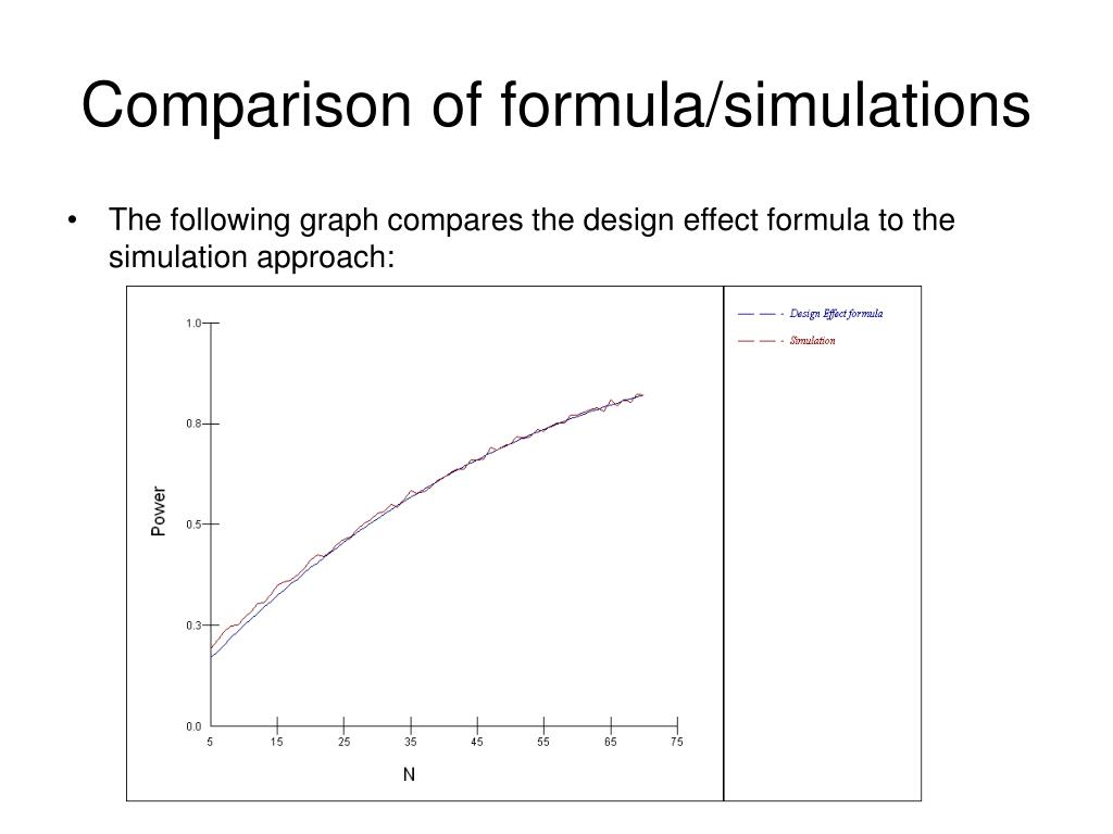 Comparison of formula/simulations