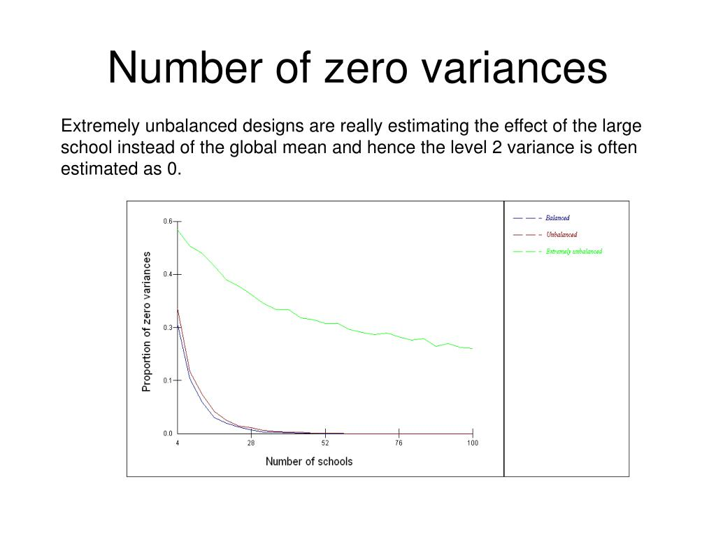 Number of zero variances