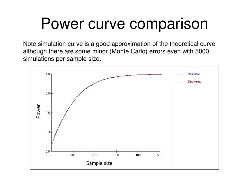 Power curve comparison