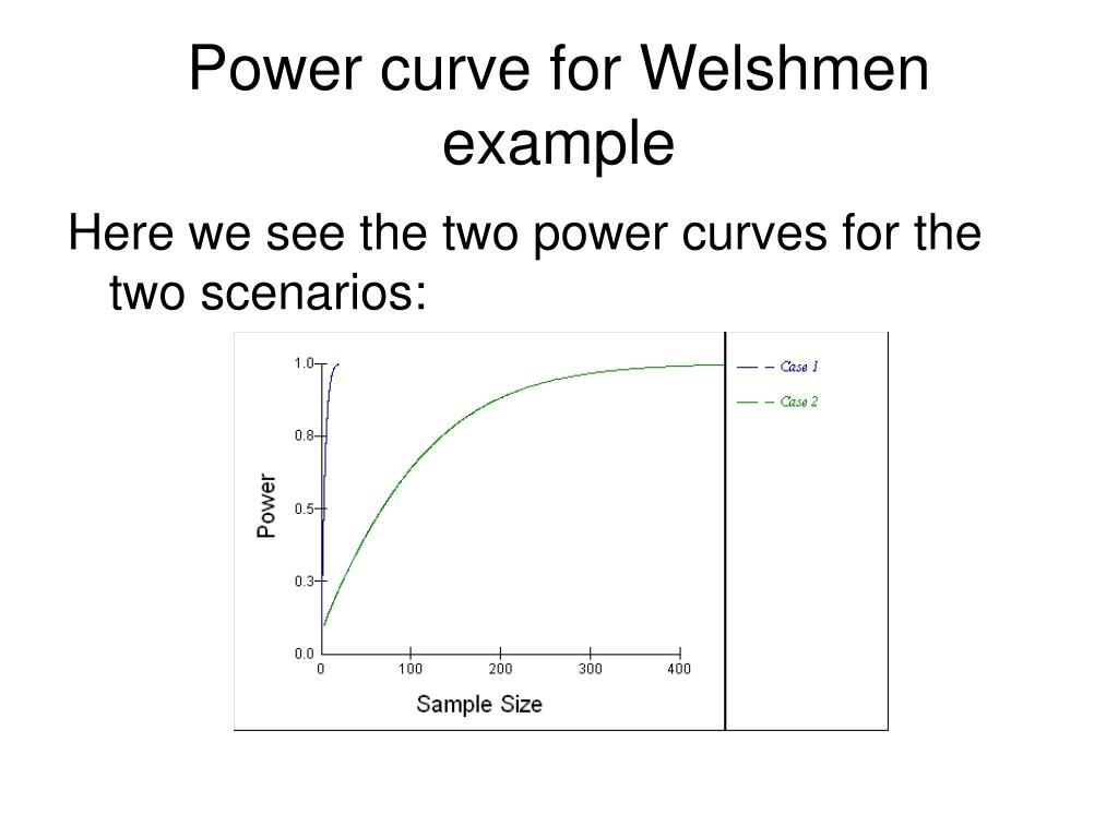 Power curve for Welshmen example