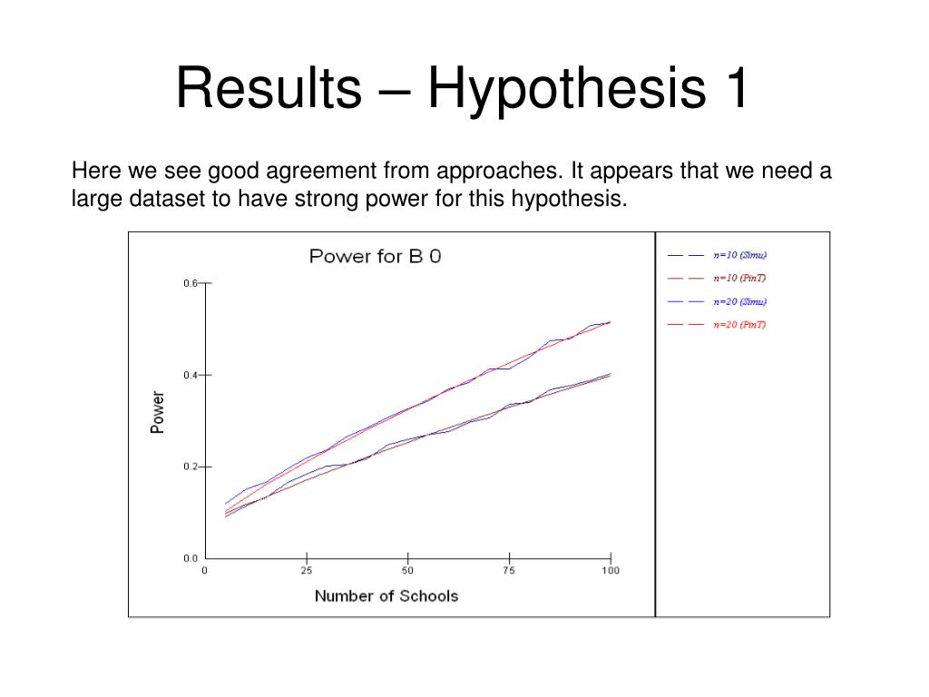 Results – Hypothesis 1