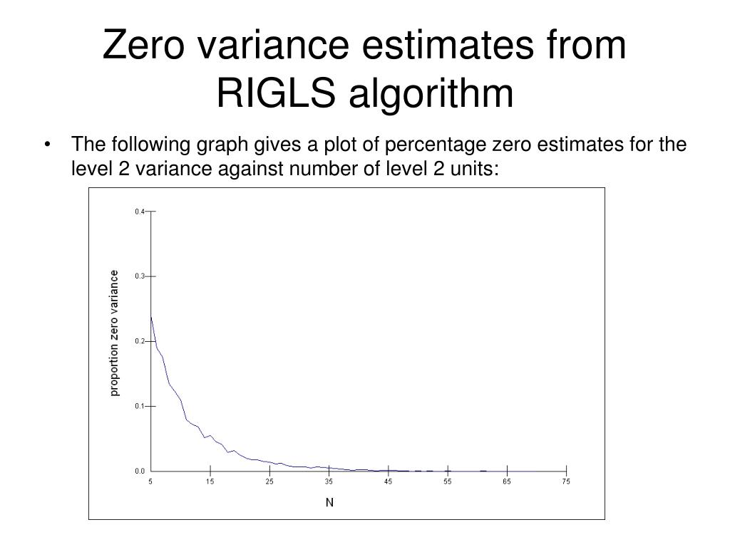Zero variance estimates from RIGLS algorithm