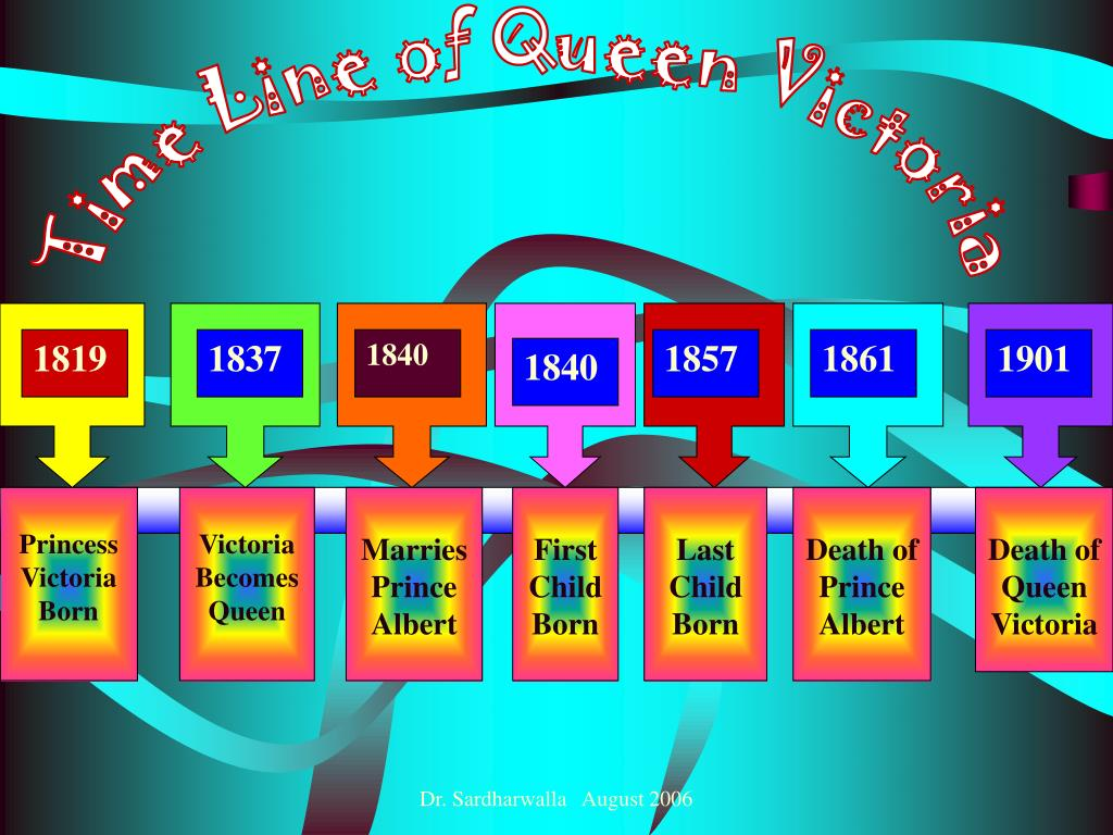 Time Line of Queen Victoria