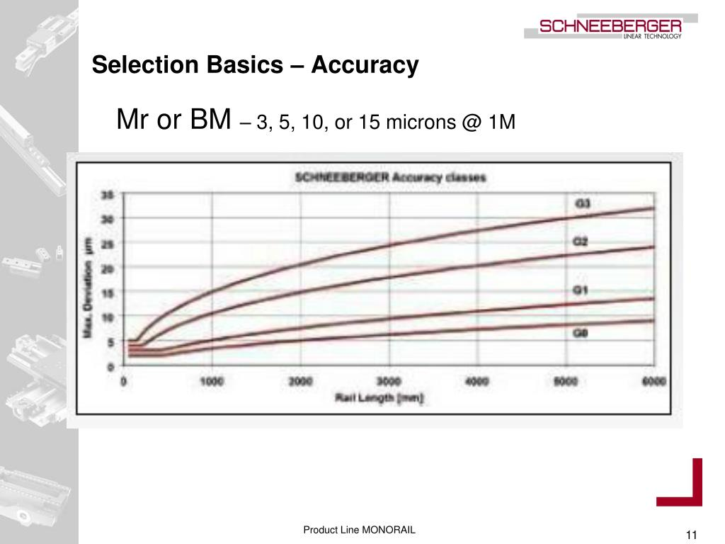 Selection Basics – Accuracy