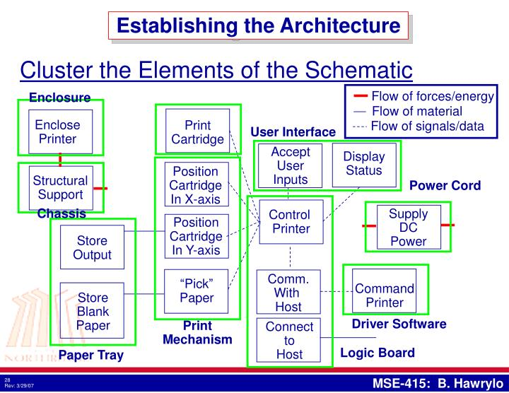 Establishing the Architecture