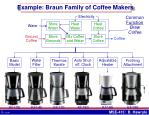 example braun family of coffee makers