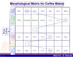morphological matrix for coffee maker