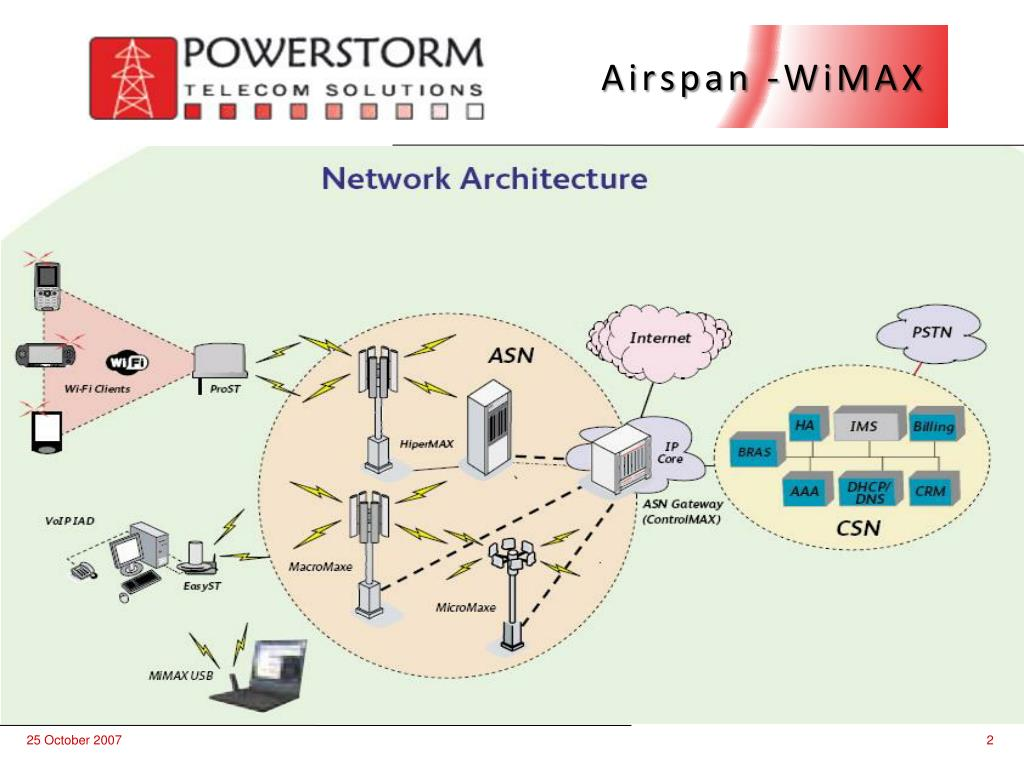 Airspan -WiMAX