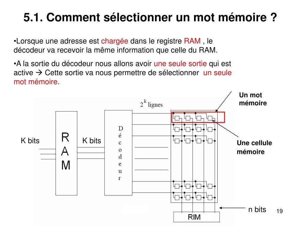 5.1. Comment sélectionner un mot mémoire ?