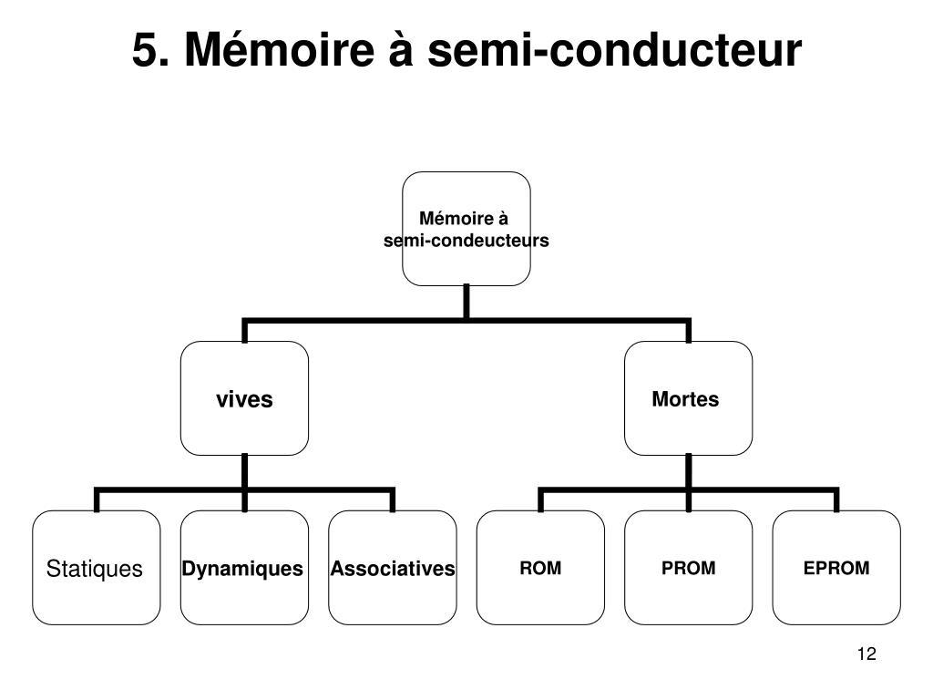 5. Mémoire à semi-conducteur
