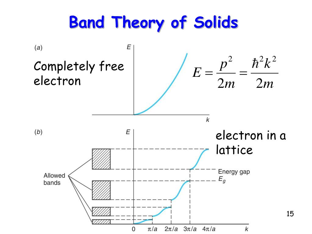 Band Theory of Solids