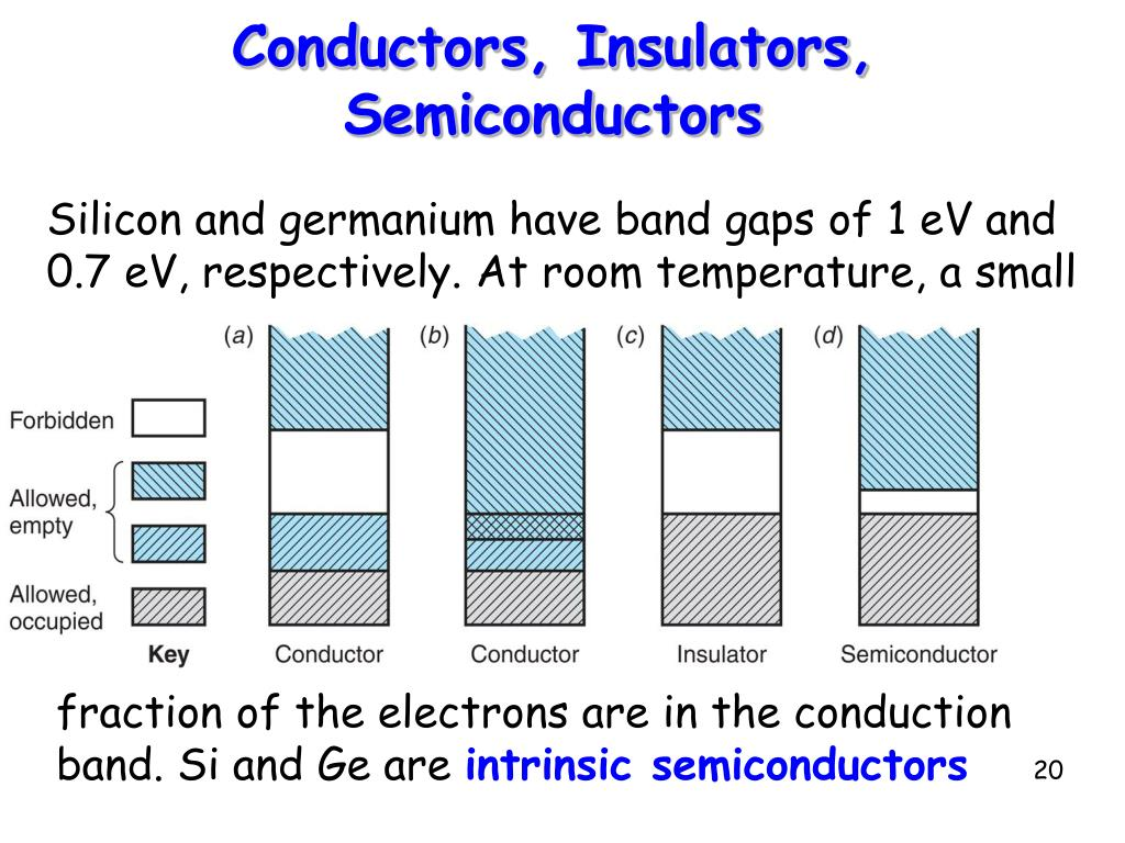 Conductors, Insulators, Semiconductors