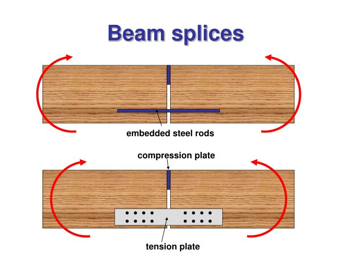 Beam splices