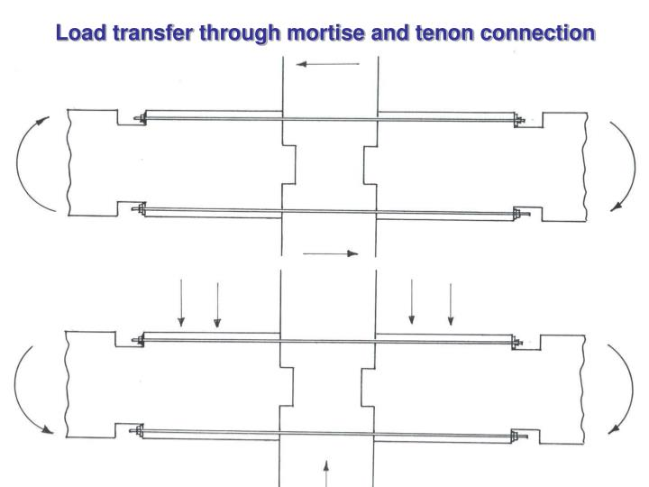 Load transfer through mortise and tenon connection