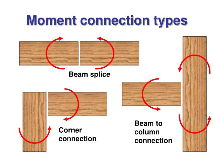 Moment connection types