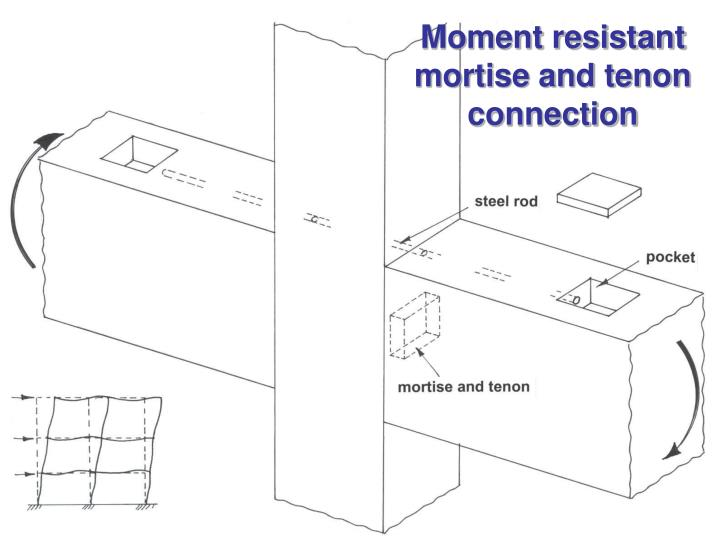 Moment resistant mortise and tenon connection
