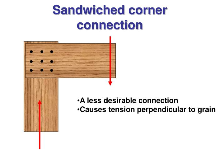 Sandwiched corner connection