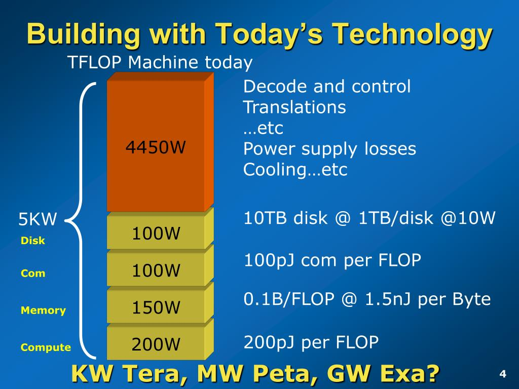 Building with Today's Technology