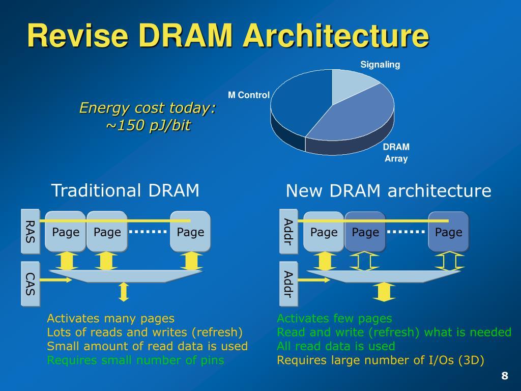 Traditional DRAM