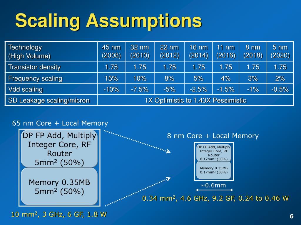 Scaling Assumptions