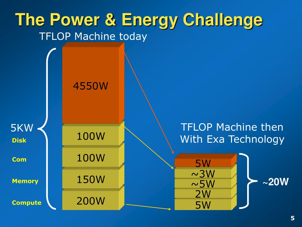 The Power & Energy Challenge