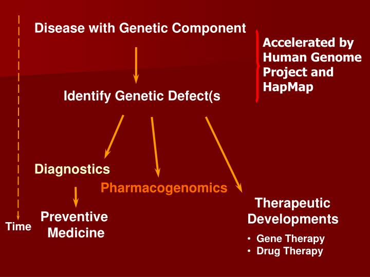 Identify Genetic Defect(s