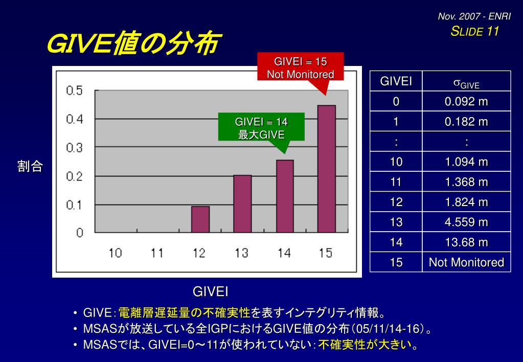 GIVE値の分布