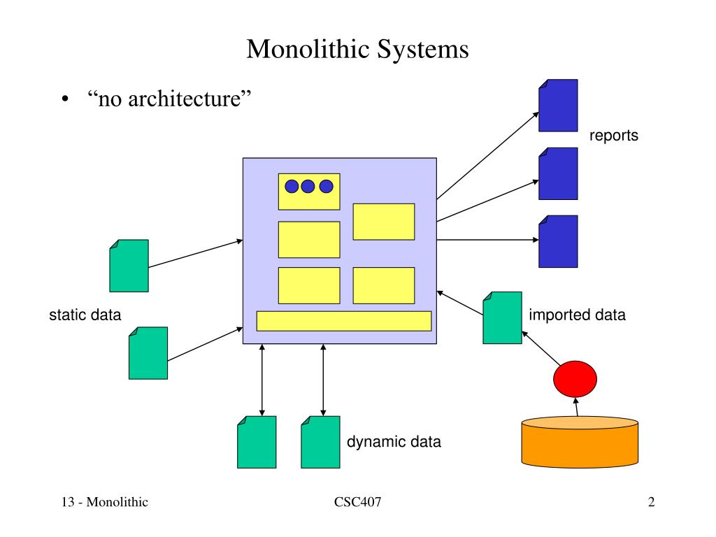 PPT - Systems Architecture PowerPoint Presentation - ID:443228