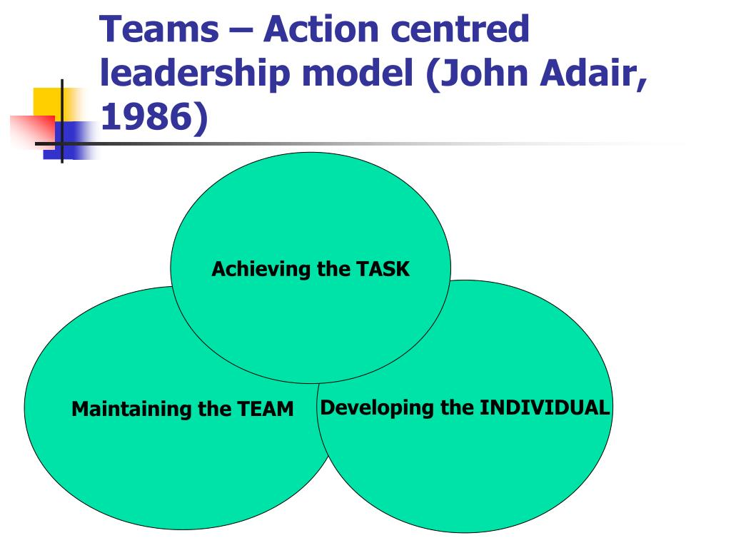 Teams – Action centred leadership model (John Adair, 1986)
