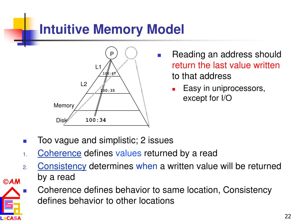 Intuitive Memory Model