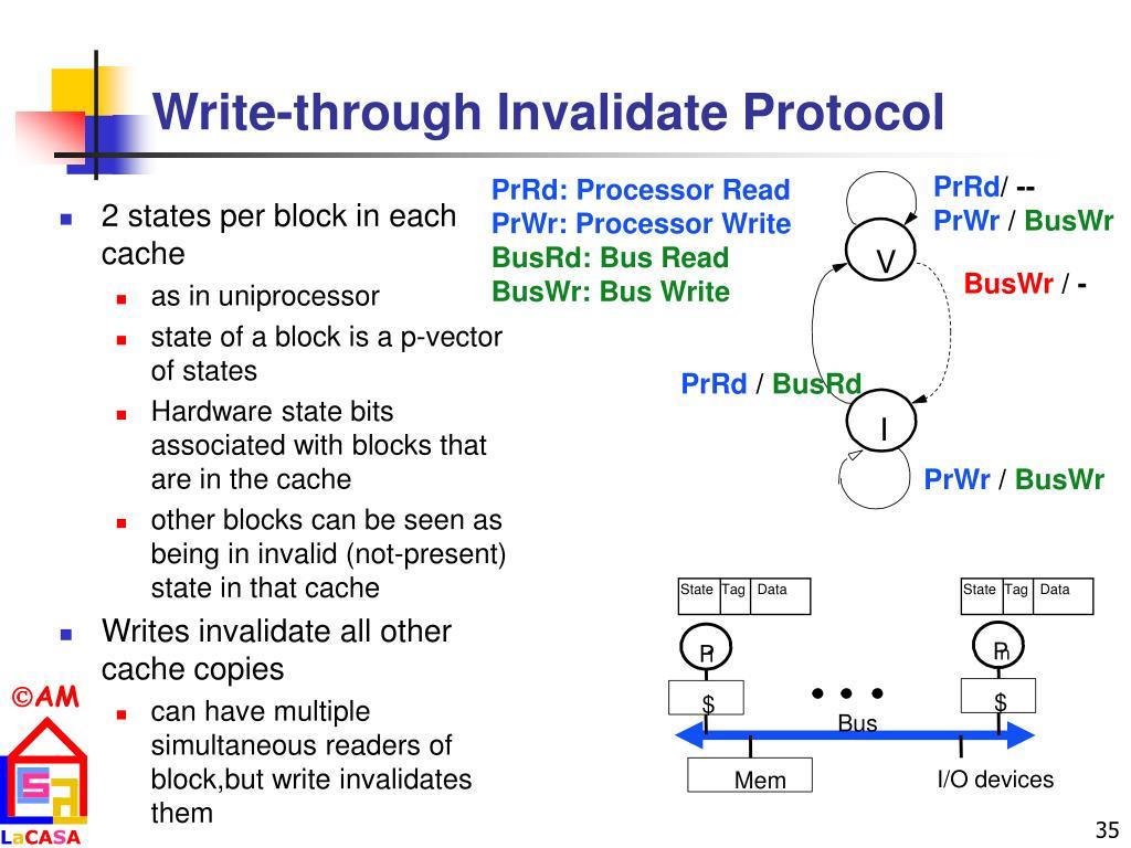Write-through Invalidate Protocol