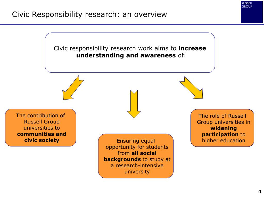 Civic Responsibility research: an overview