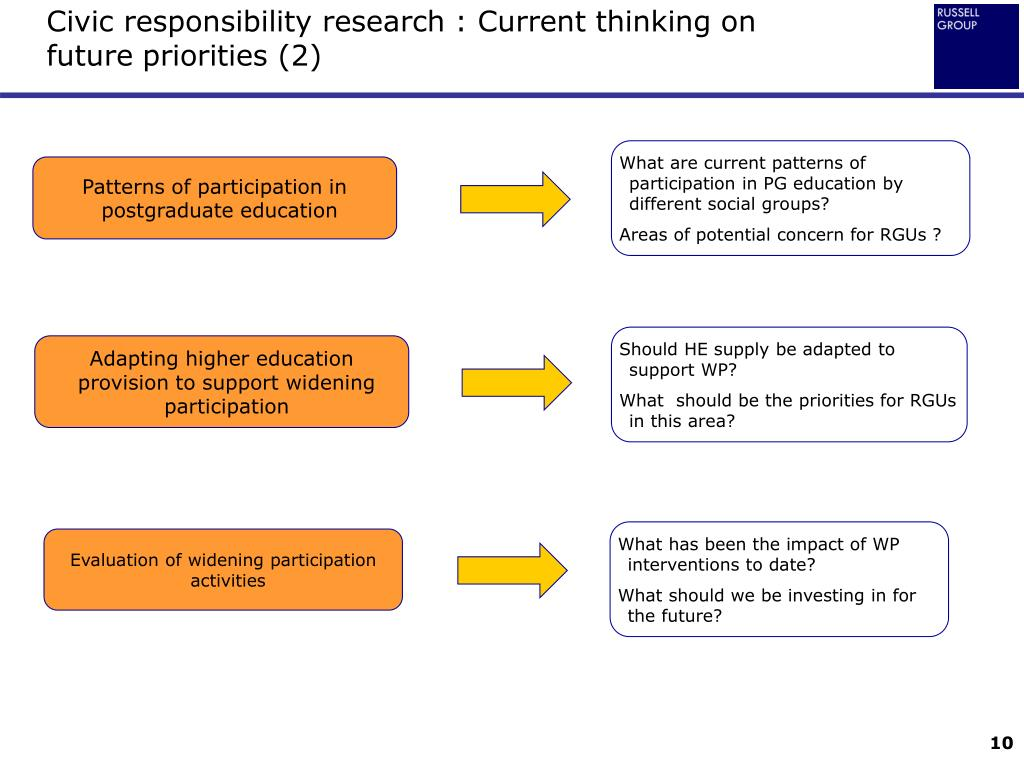 Civic responsibility research : Current thinking on future priorities (2)