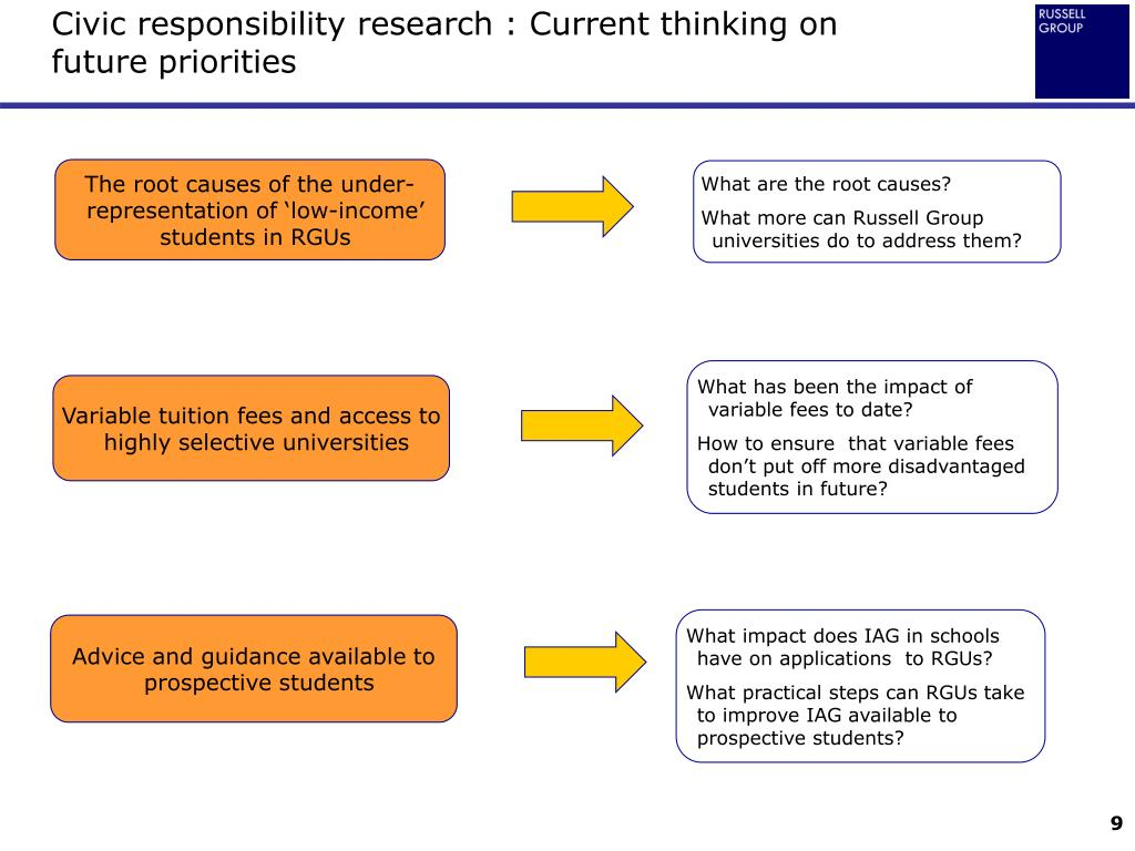 Civic responsibility research : Current thinking on future priorities