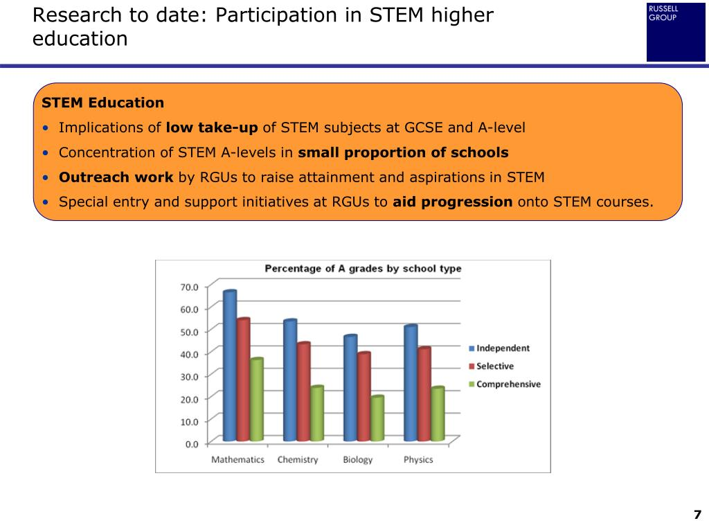 Research to date: Participation in STEM higher education