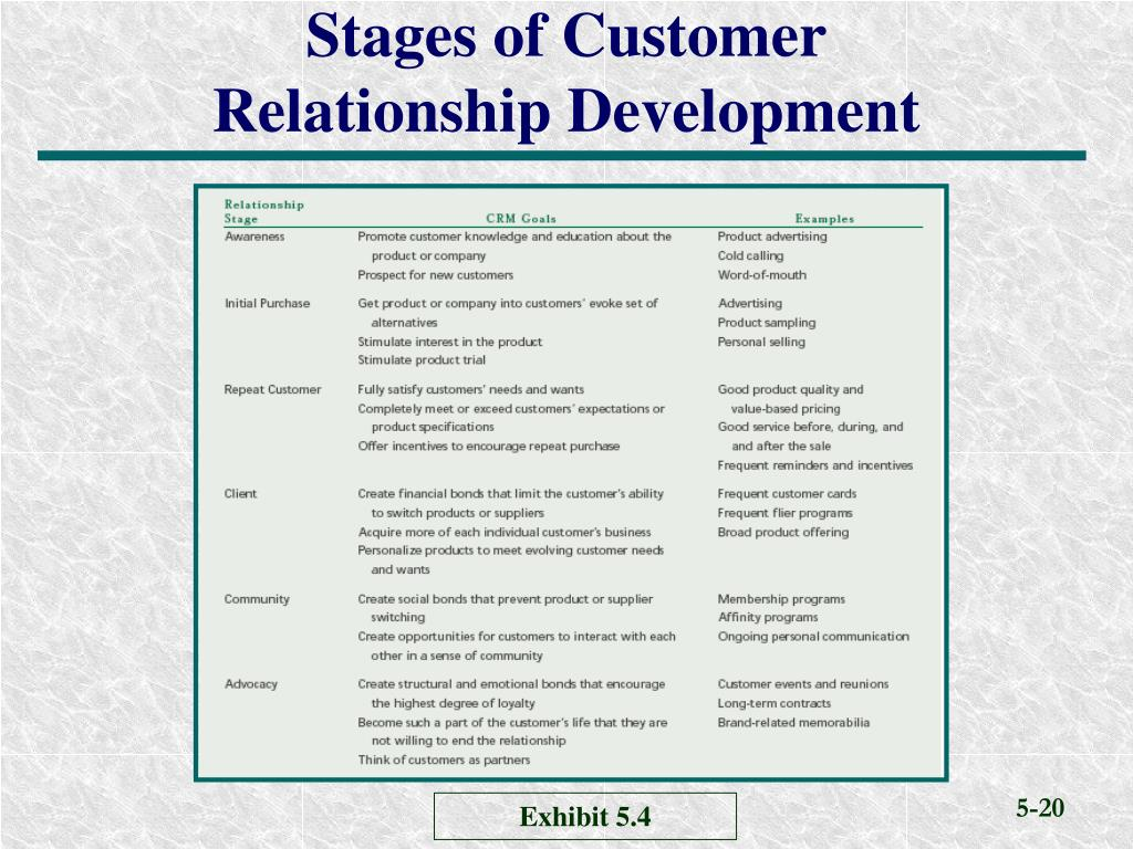 5 stages of relationship marketing and customer