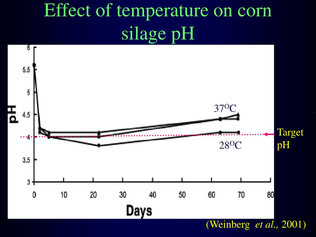 the effect of temperature and ph Abstract: the effect of temperature and ph was investigated on the nonenzymic  browning reactions in minced dried paprika the browning pigments formation.