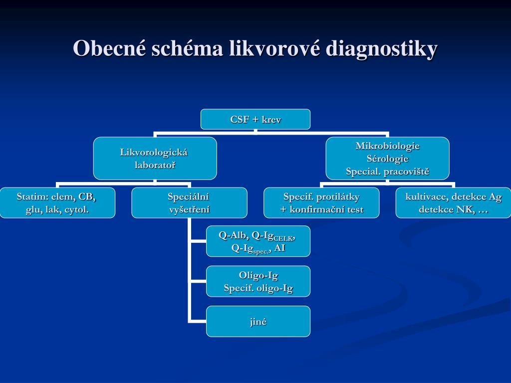 Obecné schéma likvorové diagnostiky