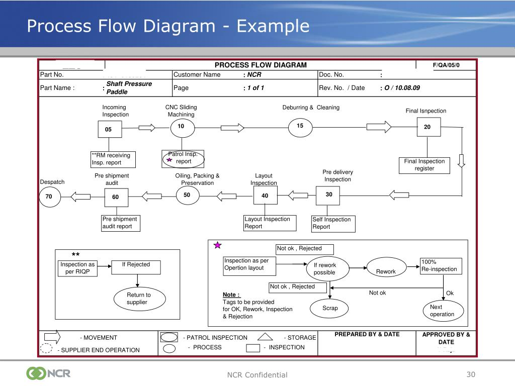process flow diagram layout process flow diagram ppap ppt - production part approval process (ppap) powerpoint ...