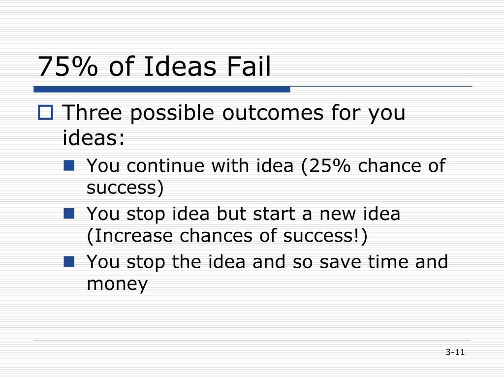75% of Ideas Fail
