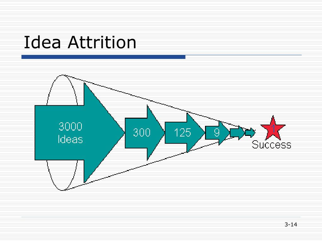 Idea Attrition