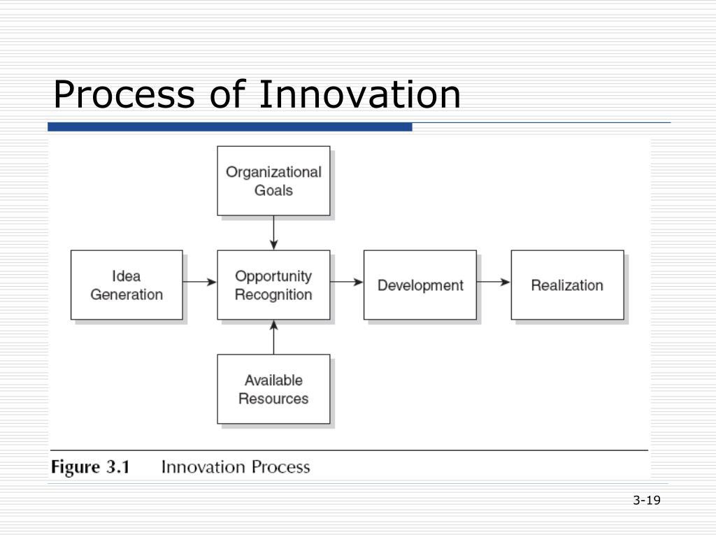 Process of Innovation