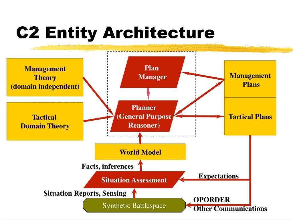 C2 Entity Architecture