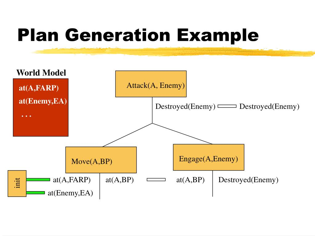 Plan Generation Example