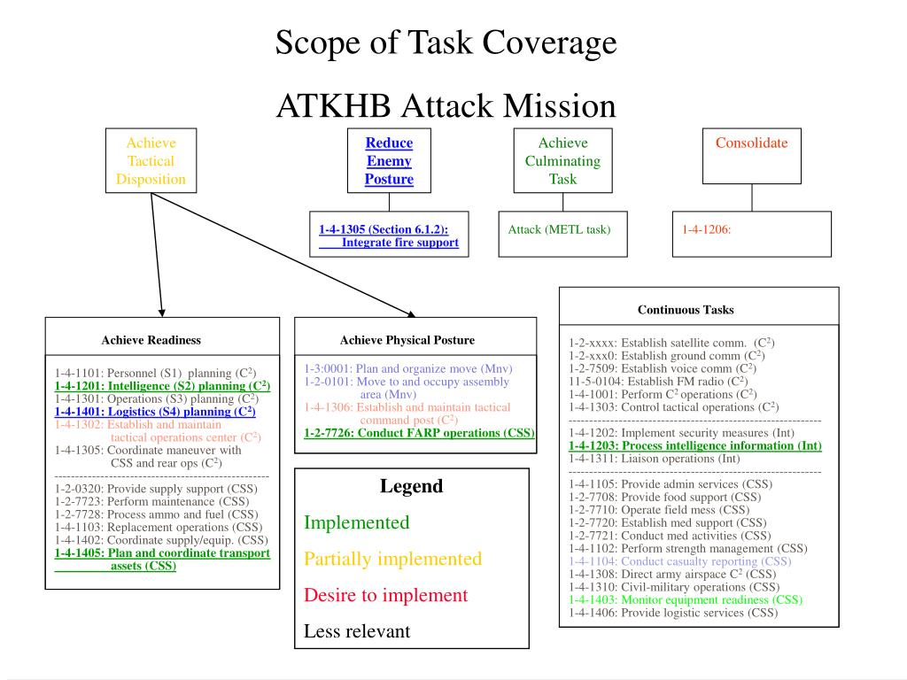 Scope of Task Coverage