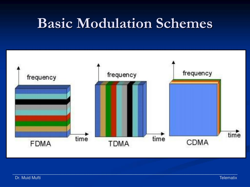 Basic Modulation Schemes