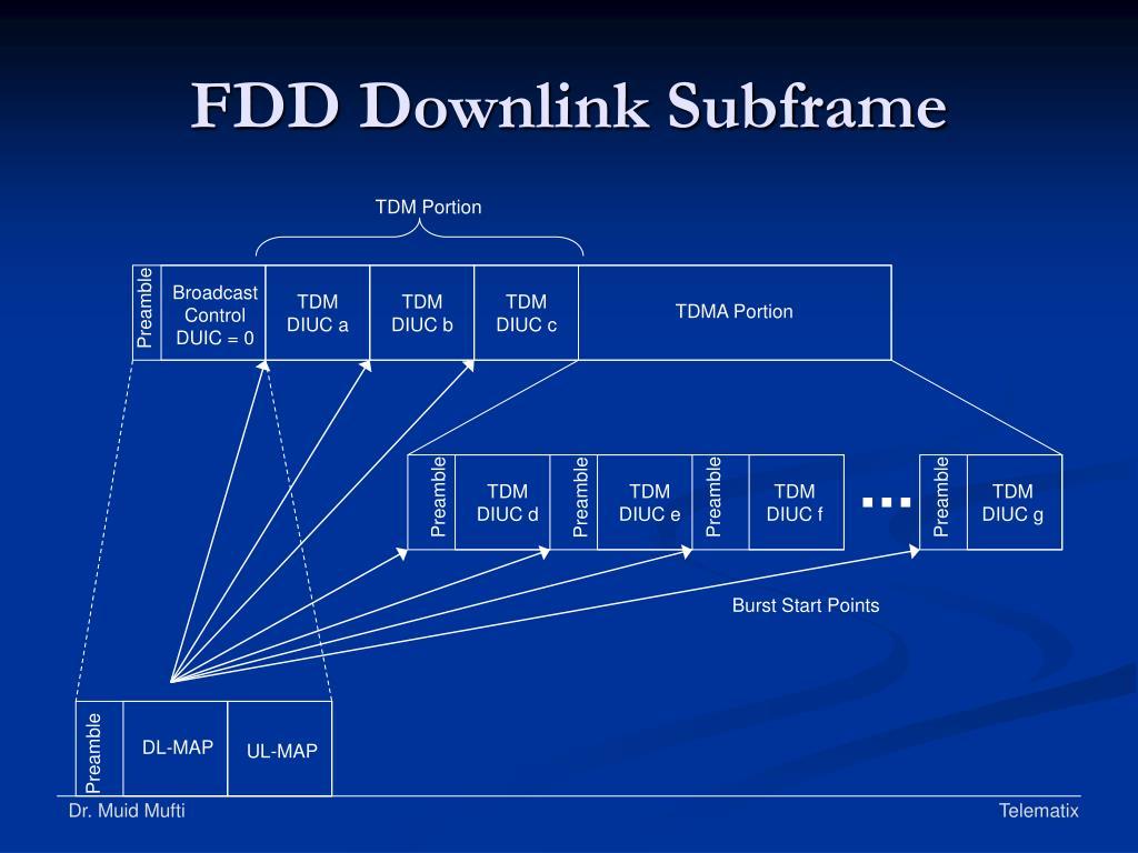 FDD Downlink Subframe